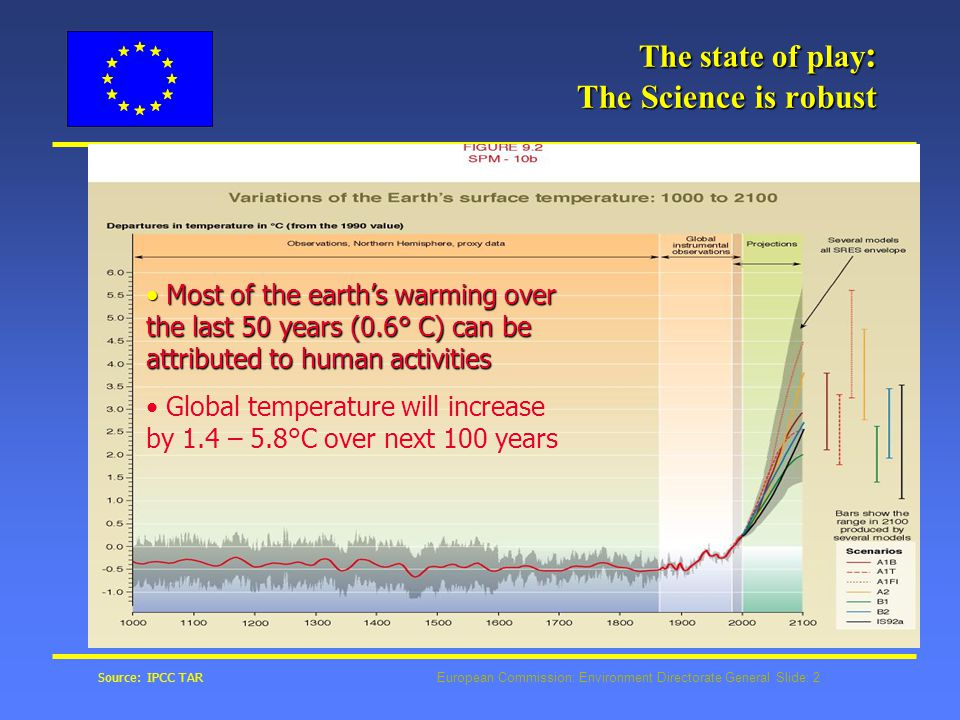 European Commission: Environment Directorate General Slide: 2 The state of play : The Science is robust Most of the earth's warming over the last 50 years (0.6° C) can be attributed to human activities Most of the earth's warming over the last 50 years (0.6° C) can be attributed to human activities Global temperature will increase by 1.4 – 5.8°C over next 100 years Source: IPCC TAR