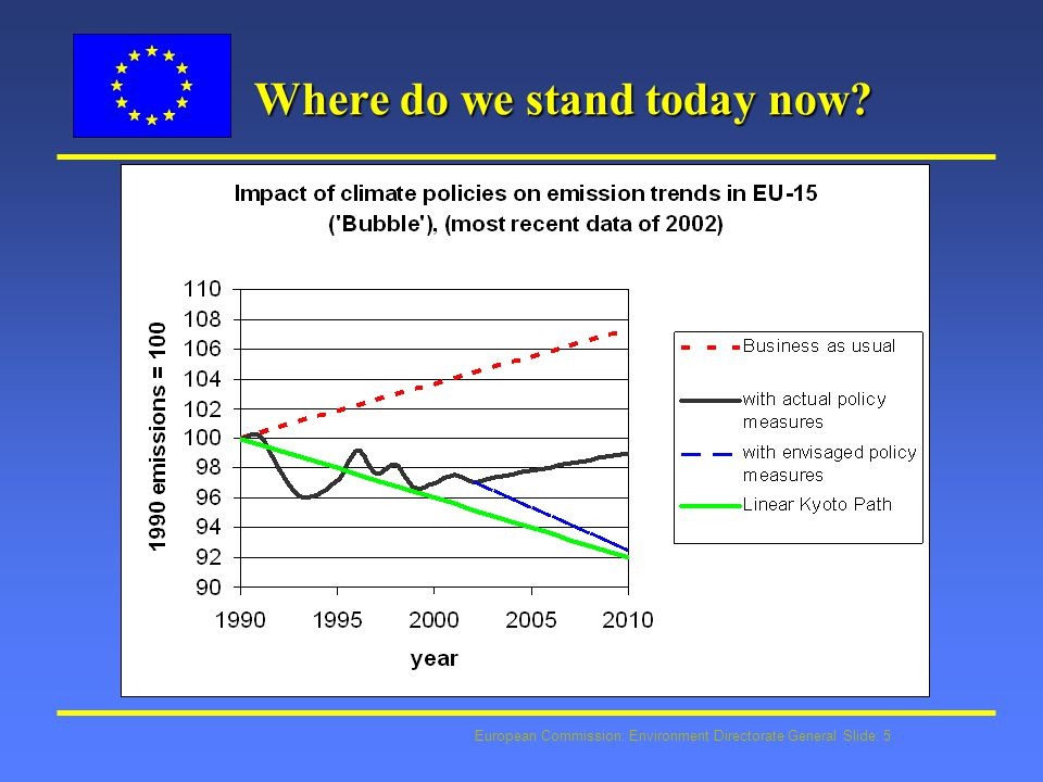 European Commission: Environment Directorate General Slide: 5 Where do we stand today now