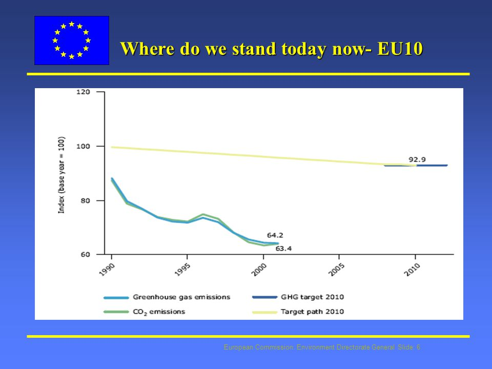 European Commission: Environment Directorate General Slide: 6 Where do we stand today now- EU10