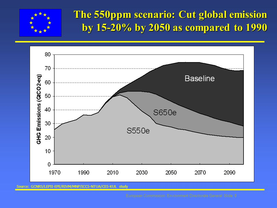 European Commission: Environment Directorate General Slide: 19 ETS & (biomass) renewables l impact on improved competitiveness of bio- energy depends on allowance price (scarcity) l expected moderate prices in first trial period will bring limited incentives, but : m can tip the balance for near competitive applications m raises awareness of carbon constraint and search for alternatives to fossil fuels m comes on top of other dedicated instruments (eg.