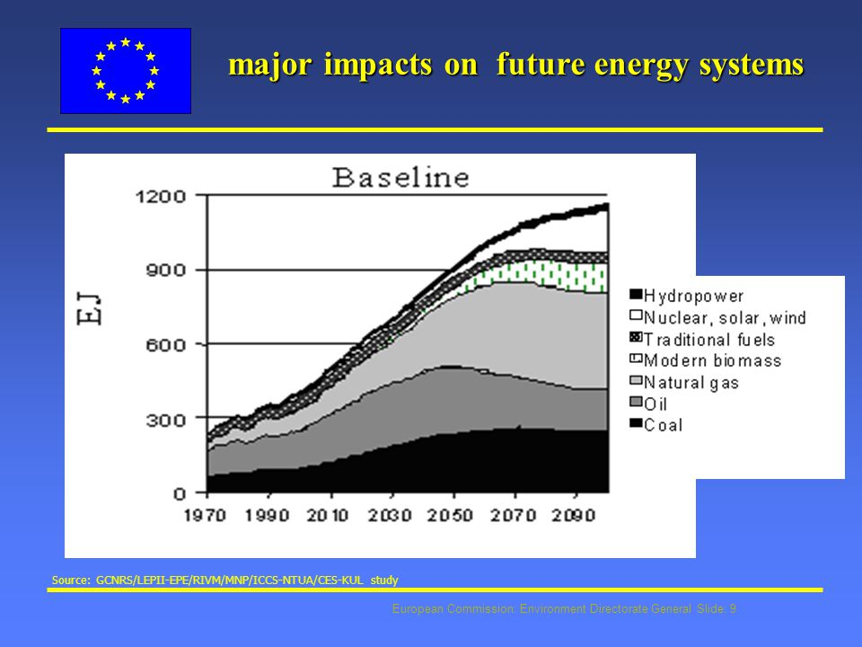 European Commission: Environment Directorate General Slide: 9 major impacts on future energy systems Source: GCNRS/LEPII-EPE/RIVM/MNP/ICCS-NTUA/CES-KUL study