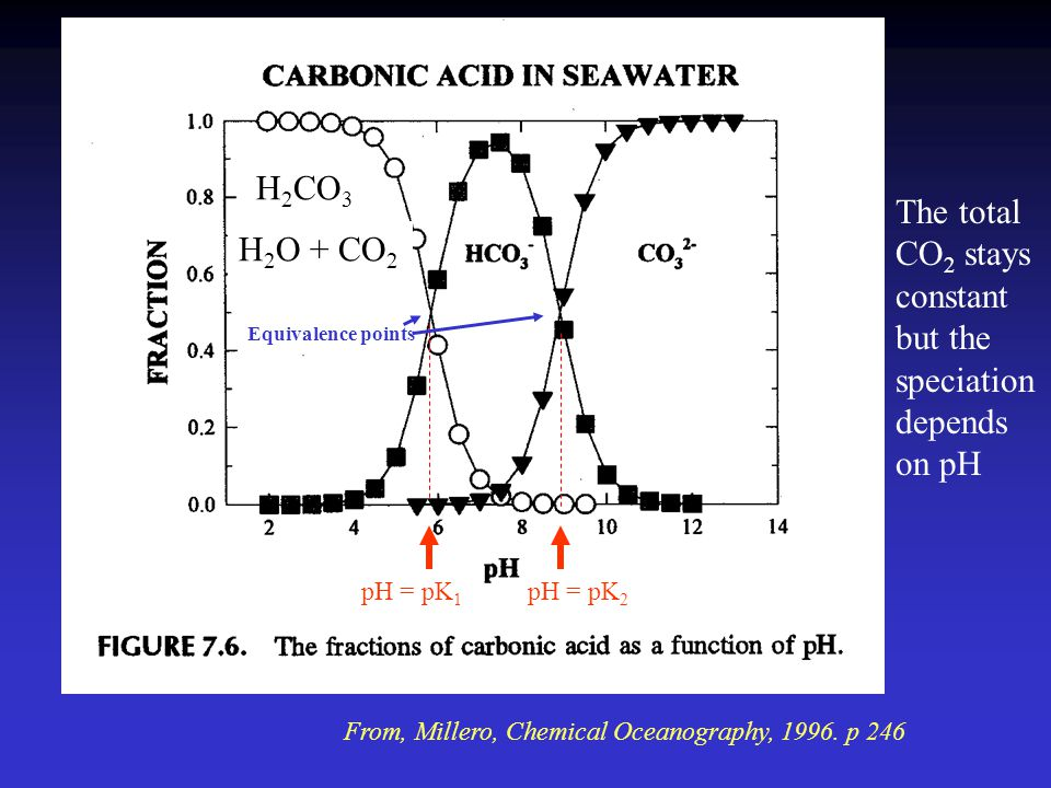Terminology related to the CO 2 system in seawater DIC - Dissolved inorganic carbon (CO 2(g) +H 2 CO 3 +HCO 3 - +CO 3 2- ) CO 2 (g) : gaseous CO 2 CO 2 (aq) : gaseous CO 2 that is dissolved in water Carbonate ion: CO 3 2- Bicarbonate ion: HCO 3 - Carbonic acid: H 2 CO 3 (non-charged,neutral species) Total CO 2 (  CO 2 ): Sum of all dissolved components of inorganic carbon, including CO 2 (aq), H 2 CO 3, HCO 3 -, and CO 3 2-.