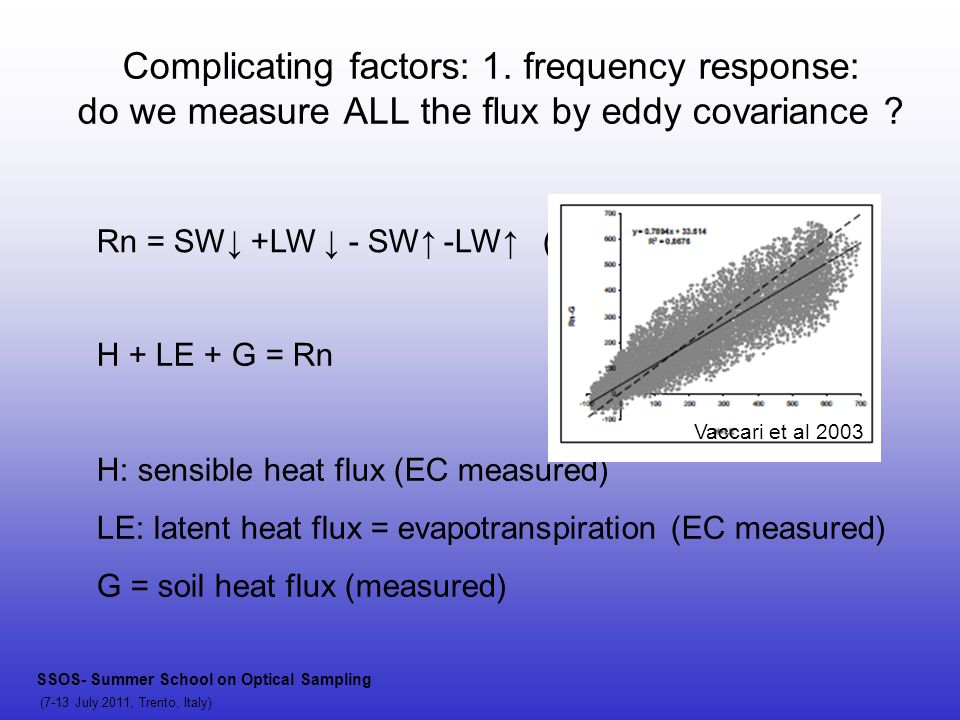 Complicating factors: 1. frequency response: do we measure ALL the flux by eddy covariance ? Rn = SW↓ +LW ↓ - SW↑ -LW↑ (net radiation) H + LE + G = Rn