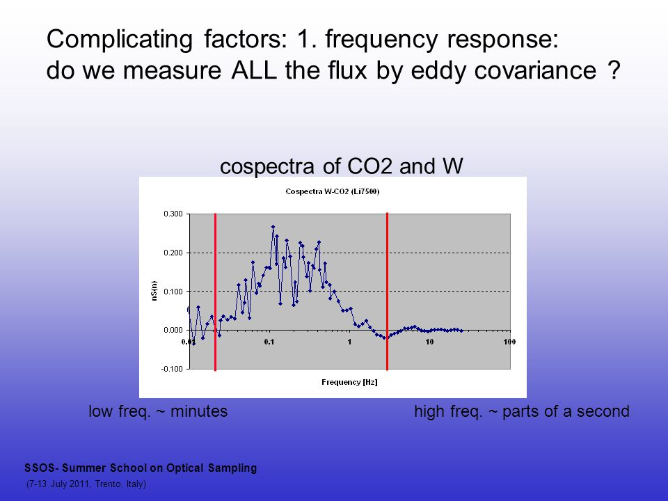 cospectra of CO2 and W high freq. ~ parts of a secondlow freq. ~ minutes SSOS- Summer School on Optical Sampling (7-13 July 2011, Trento, Italy) Compl