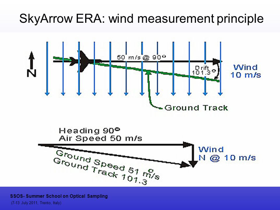 SkyArrow ERA: wind measurement principle SSOS- Summer School on Optical Sampling (7-13 July 2011, Trento, Italy)