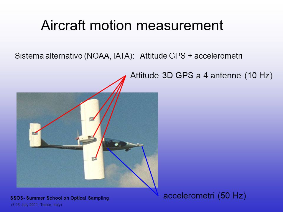 Aircraft motion measurement Sistema alternativo (NOAA, IATA): Attitude GPS + accelerometri Attitude 3D GPS a 4 antenne (10 Hz) accelerometri (50 Hz) SSOS- Summer School on Optical Sampling (7-13 July 2011, Trento, Italy)
