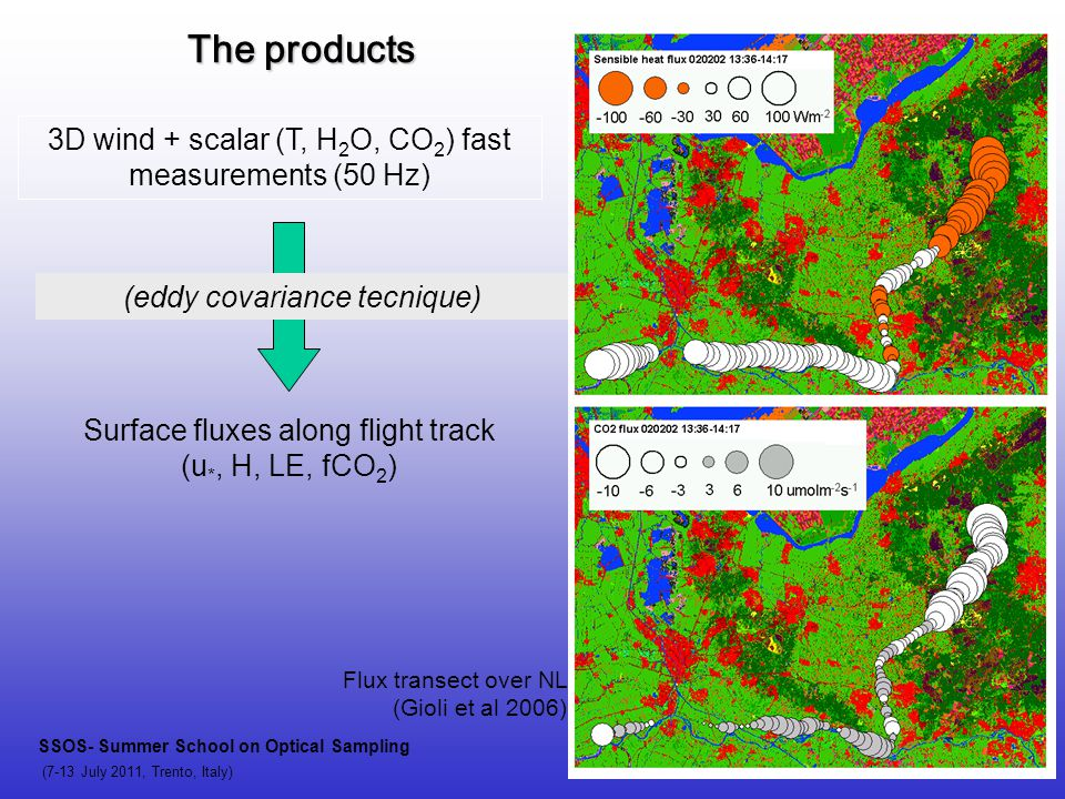 The products 3D wind + scalar (T, H 2 O, CO 2 ) fast measurements (50 Hz) (eddy covariance tecnique) Surface fluxes along flight track (u *, H, LE, fC