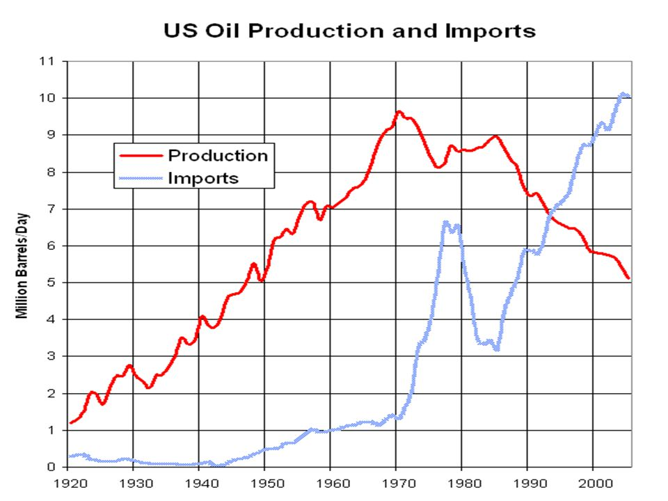 US Oil Production and Imports 2004