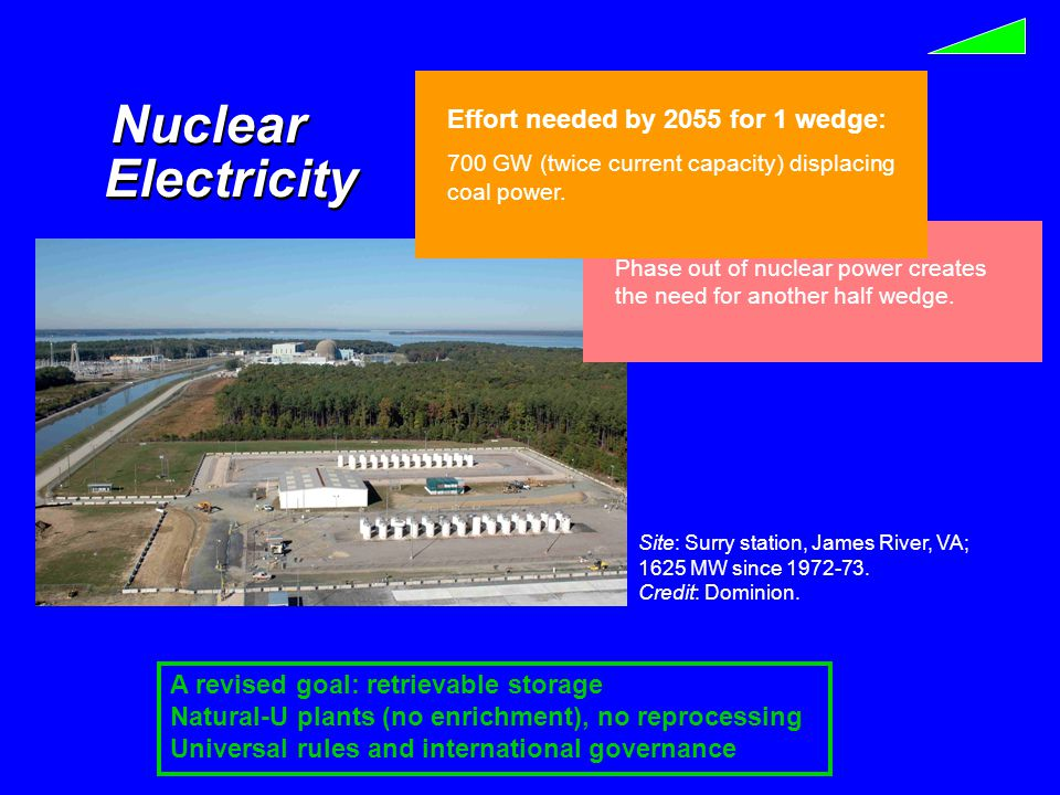 Electricity Nuclear Site: Surry station, James River, VA; 1625 MW since 1972-73.