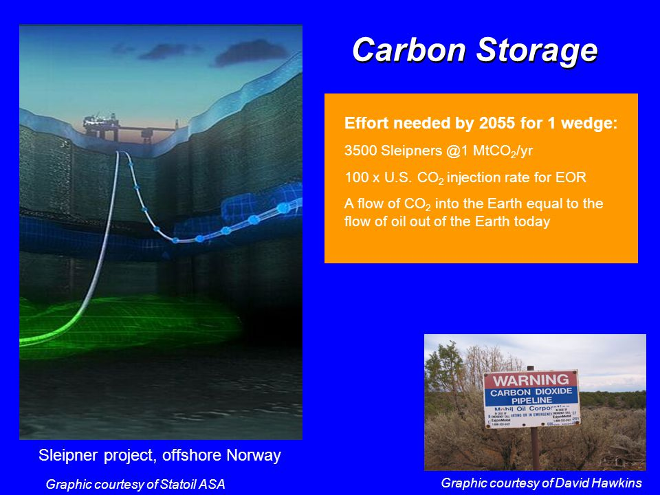 Carbon Storage Graphic courtesy of Statoil ASA Graphic courtesy of David Hawkins Sleipner project, offshore Norway Carbon Storage Effort needed by 2055 for 1 wedge: 3500 Sleipners @1 MtCO 2 /yr 100 x U.S.