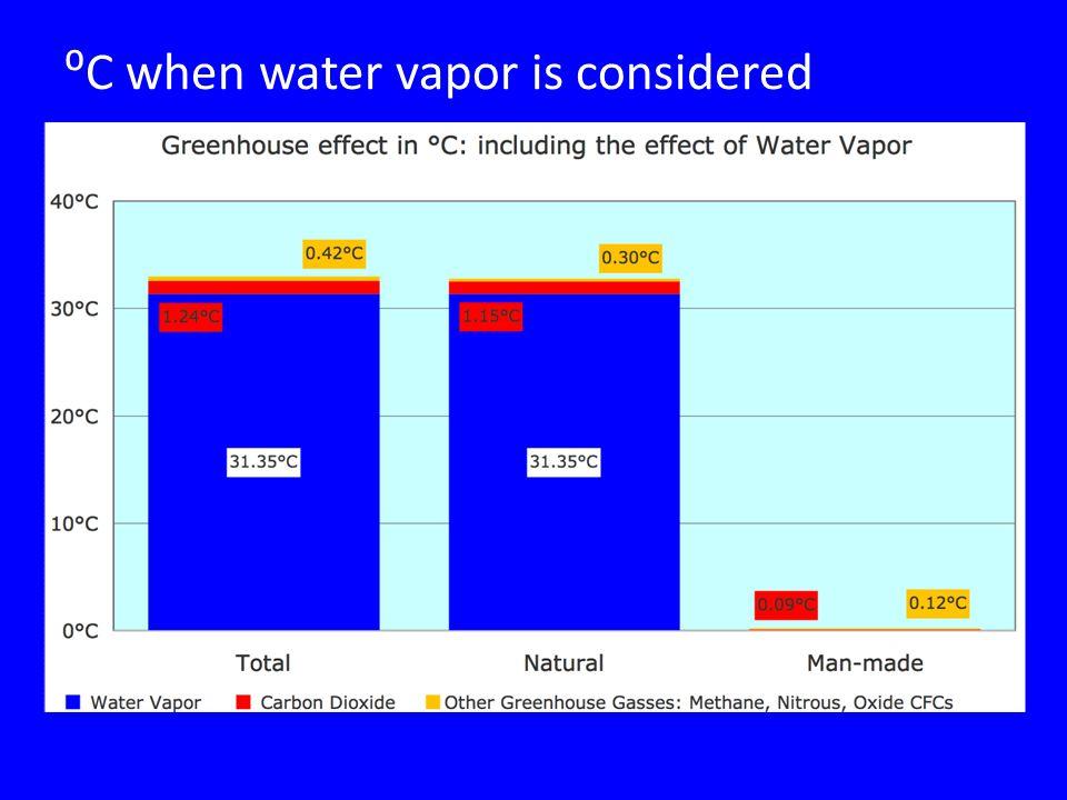 ⁰C when water vapor is considered
