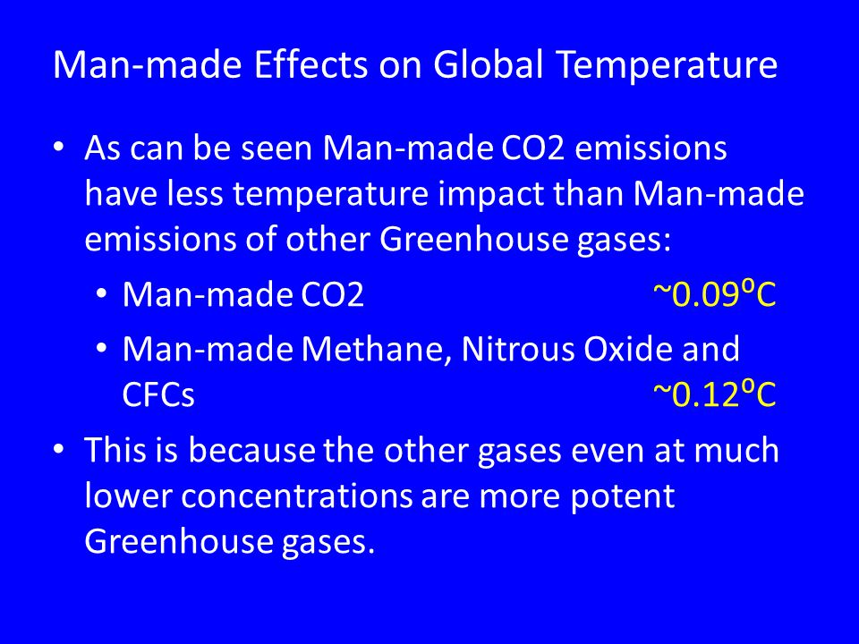 Man-made Effects on Global Temperature As can be seen Man-made CO2 emissions have less temperature impact than Man-made emissions of other Greenhouse gases: Man-made CO2 ~0.09⁰C Man-made Methane, Nitrous Oxide and CFCs~0.12⁰C This is because the other gases even at much lower concentrations are more potent Greenhouse gases.