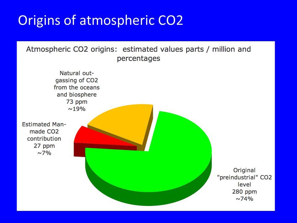Origins of atmospheric CO2