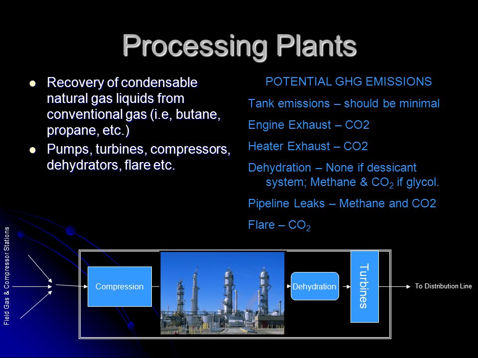 Processing Plants Recovery of condensable natural gas liquids from conventional gas (i.e, butane, propane, etc.) Recovery of condensable natural gas l