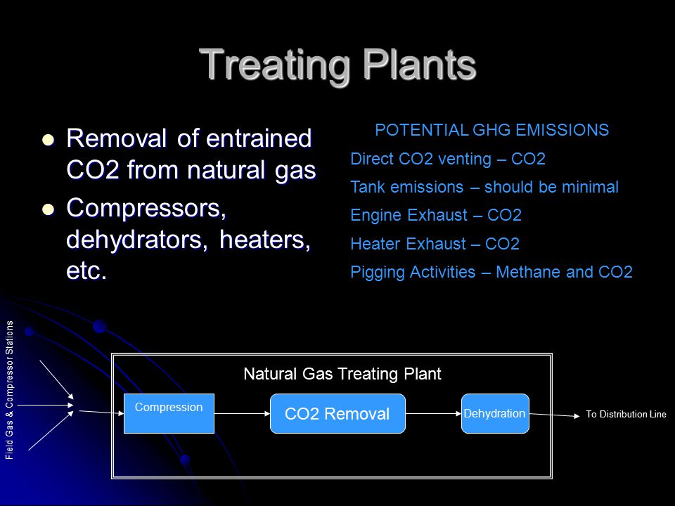 Treating Plants Removal of entrained CO2 from natural gas Removal of entrained CO2 from natural gas Compressors, dehydrators, heaters, etc. Compressor