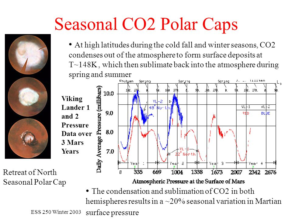 ESS 250 Winter 2003 Seasonal CO2 Polar Caps At high latitudes during the cold fall and winter seasons, CO2 condenses out of the atmosphere to form surface deposits at T~148K, which then sublimate back into the atmosphere during spring and summer Retreat of North Seasonal Polar Cap The condensation and sublimation of CO2 in both hemispheres results in a ~20% seasonal variation in Martian surface pressure Viking Lander 1 and 2 Pressure Data over 3 Mars Years
