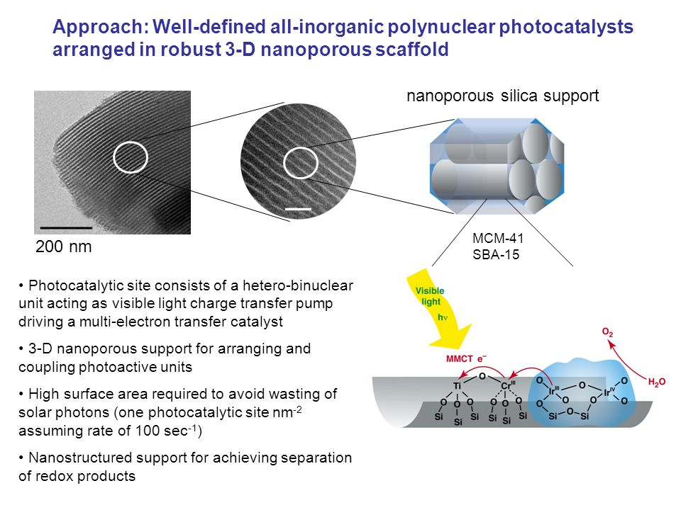 200 nm nanoporous silica support Approach: Well-defined all-inorganic polynuclear photocatalysts arranged in robust 3-D nanoporous scaffold Photocatalytic site consists of a hetero-binuclear unit acting as visible light charge transfer pump driving a multi-electron transfer catalyst 3-D nanoporous support for arranging and coupling photoactive units High surface area required to avoid wasting of solar photons (one photocatalytic site nm -2 assuming rate of 100 sec -1 ) Nanostructured support for achieving separation of redox products MCM-41 SBA-15