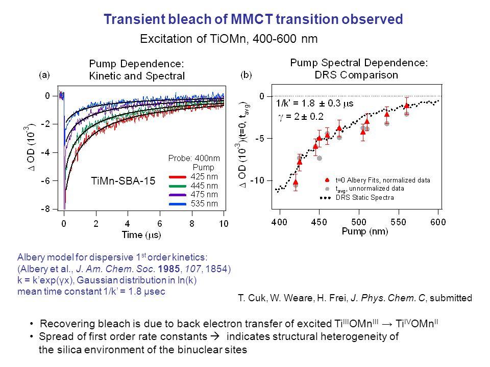 Excitation of TiOMn, 400-600 nm Albery model for dispersive 1 st order kinetics: (Albery et al., J.
