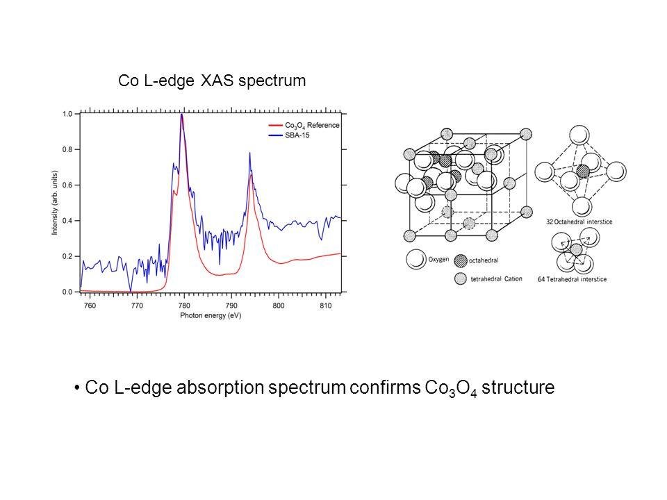 Co L-edge XAS spectrum Co L-edge absorption spectrum confirms Co 3 O 4 structure