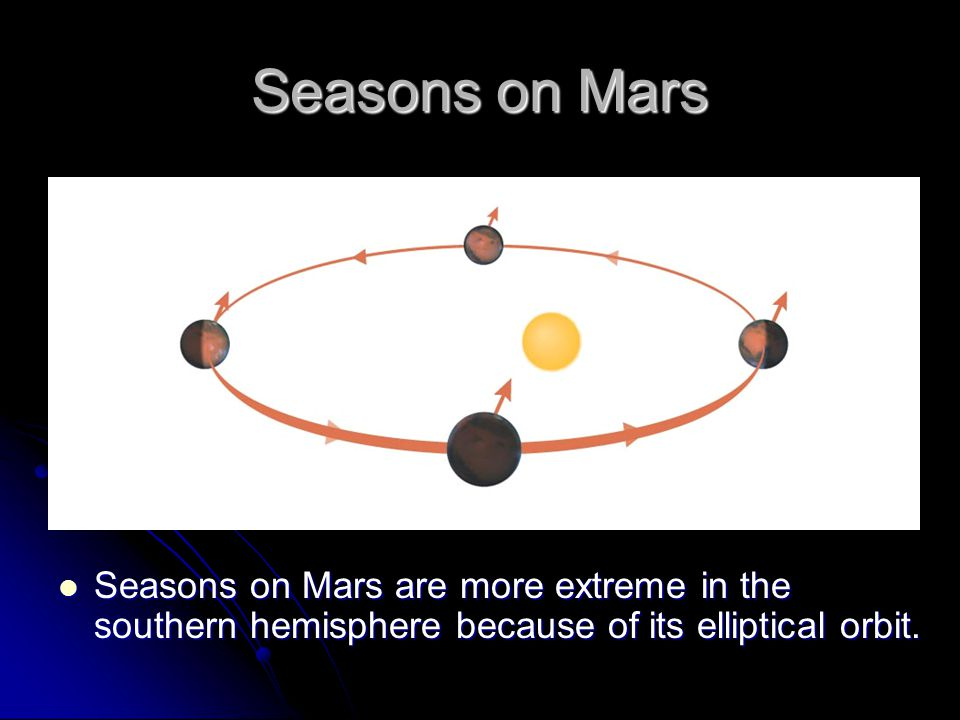 Seasons on Mars Seasons on Mars are more extreme in the southern hemisphere because of its elliptical orbit. Seasons on Mars are more extreme in the s