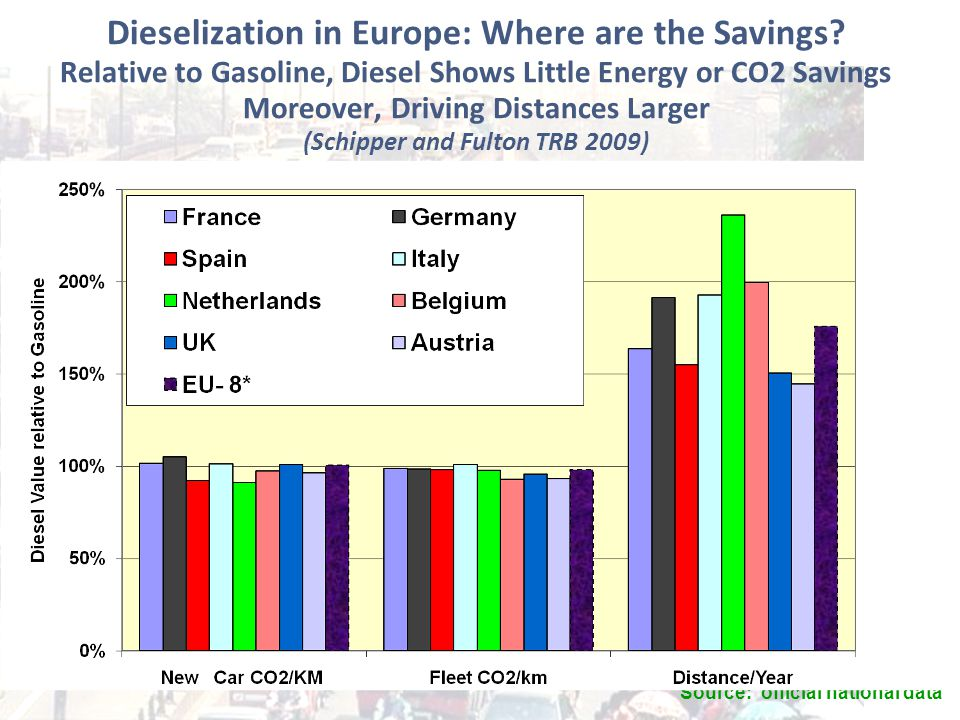 Dieselization in Europe: Where are the Savings.