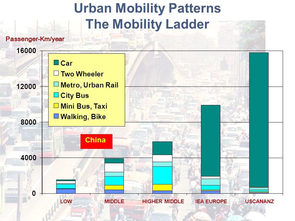 Urban Mobility Patterns The Mobility Ladder 0 4000 8000 12000 16000 LOWMIDDLEHIGHER MIDDLEIEA EUROPEUSCANANZ Car Two Wheeler Metro, Urban Rail City Bus Mini Bus, Taxi Walking, Bike Passenger-Km/year China