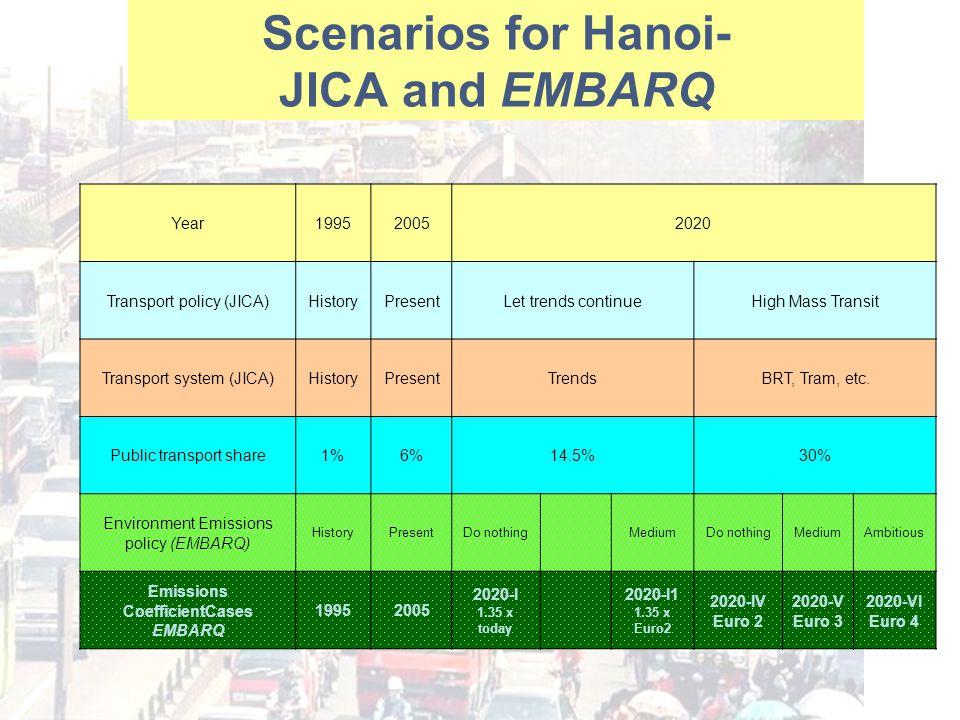 Scenarios for Hanoi- JICA and EMBARQ Year199520052020 Transport policy (JICA)HistoryPresentLet trends continueHigh Mass Transit Transport system (JICA)HistoryPresentTrendsBRT, Tram, etc.