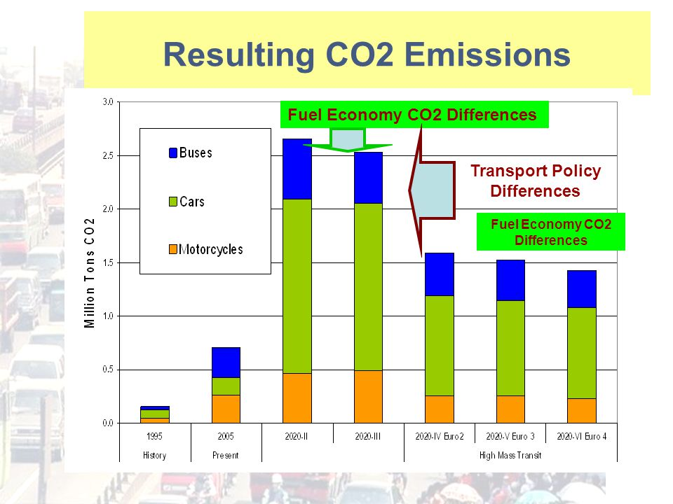 Resulting CO2 Emissions Fuel Economy CO2 Differences Transport Policy Differences Fuel Economy CO2 Differences