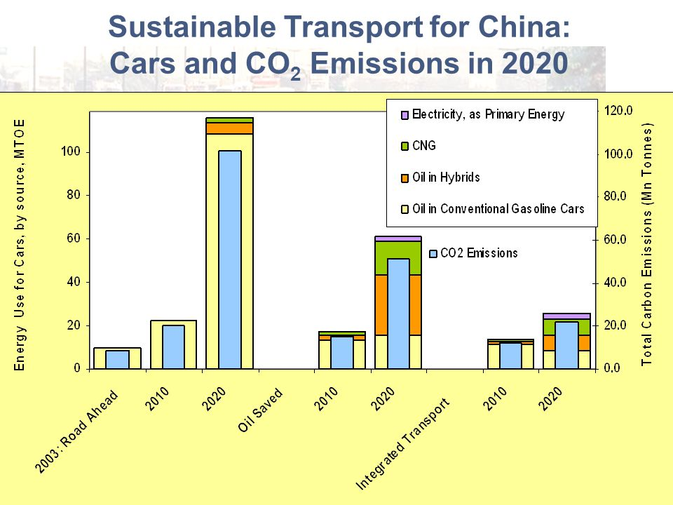 Sustainable Transport for China: Cars and CO 2 Emissions in 2020 Sustainable Urban Mobility Saves Cities, Fuel, and Greenhouse Gas Emissions
