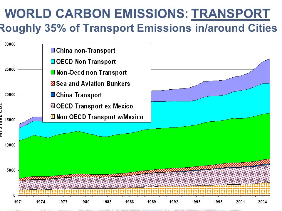 WORLD CARBON EMISSIONS: TRANSPORT Roughly 35% of Transport Emissions in/around Cities