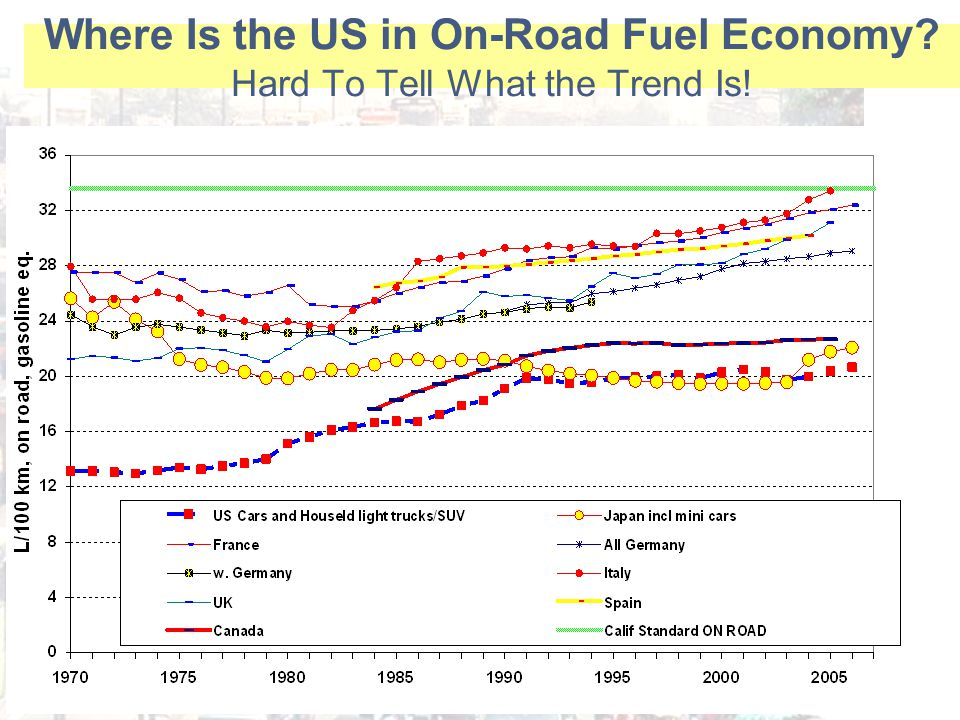 Where Is the US in On-Road Fuel Economy Hard To Tell What the Trend Is!