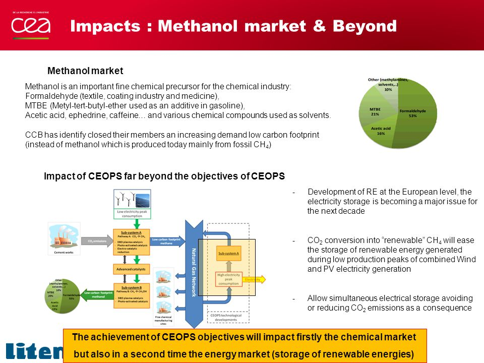 Impacts : Methanol market & Beyond Impact of CEOPS far beyond the objectives of CEOPS The achievement of CEOPS objectives will impact firstly the chemical market but also in a second time the energy market (storage of renewable energies) -Development of RE at the European level, the electricity storage is becoming a major issue for the next decade -CO 2 conversion into renewable CH 4 will ease the storage of renewable energy generated during low production peaks of combined Wind and PV electricity generation -Allow simultaneous electrical storage avoiding or reducing CO 2 emissions as a consequence Methanol market Methanol is an important fine chemical precursor for the chemical industry: Formaldehyde (textile, coating industry and medicine), MTBE (Metyl-tert-butyl-ether used as an additive in gasoline), Acetic acid, ephedrine, caffeine… and various chemical compounds used as solvents.