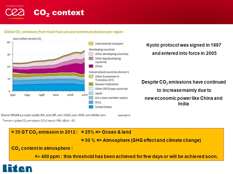 CO 2 context Trends in global CO 2 emissions / 2012 report / PBL NEAA - EC Kyoto protocol was signed in 1997 and entered into force in 2005 Despite CO 2 emissions have continued to increase mainly due to new economic power like China and India ≈ 35 GT CO 2 emission in 2012 : ≈ 25% => Ocean & land ≈ 50 % => Atmosphere (GHG effect and climate change) CO 2 content in atmosphere : +/- 400 ppm : this threshold has been achieved for few days or will be achieved soon.