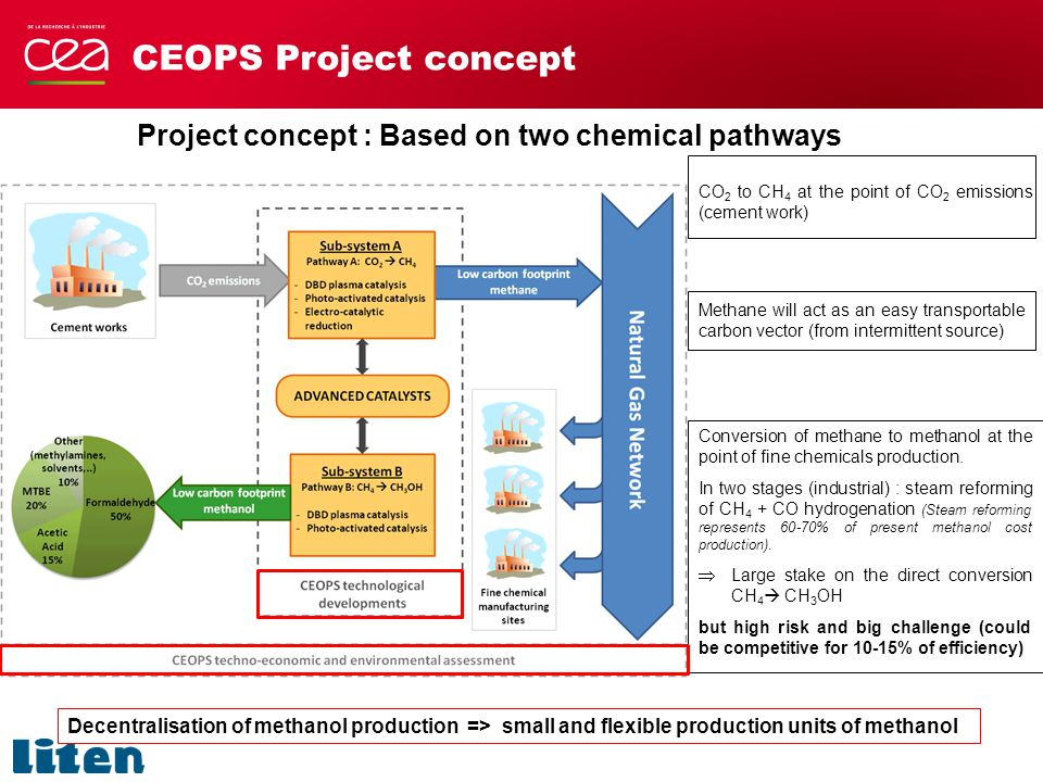 Overall objectives - Develop and evaluation of advanced catalysts for application in three promising electro-catalytic processes : - DBD (Dielectric Barrier Discharge) => plasma catalysis in fluidized bed (both pathways) - Photo-activated catalysis (both pathways) - Electro-catalytic reduction (CO 2 to CH 4 ) -Benchmark of performances of the studied catalyst and process schemes.