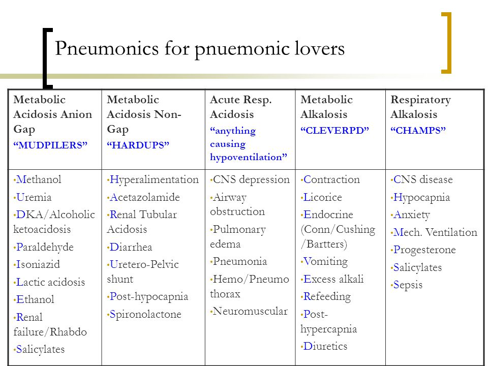 Pneumonics for pnuemonic lovers Metabolic Acidosis Anion Gap MUDPILERS Metabolic Acidosis Non- Gap HARDUPS Acute Resp.