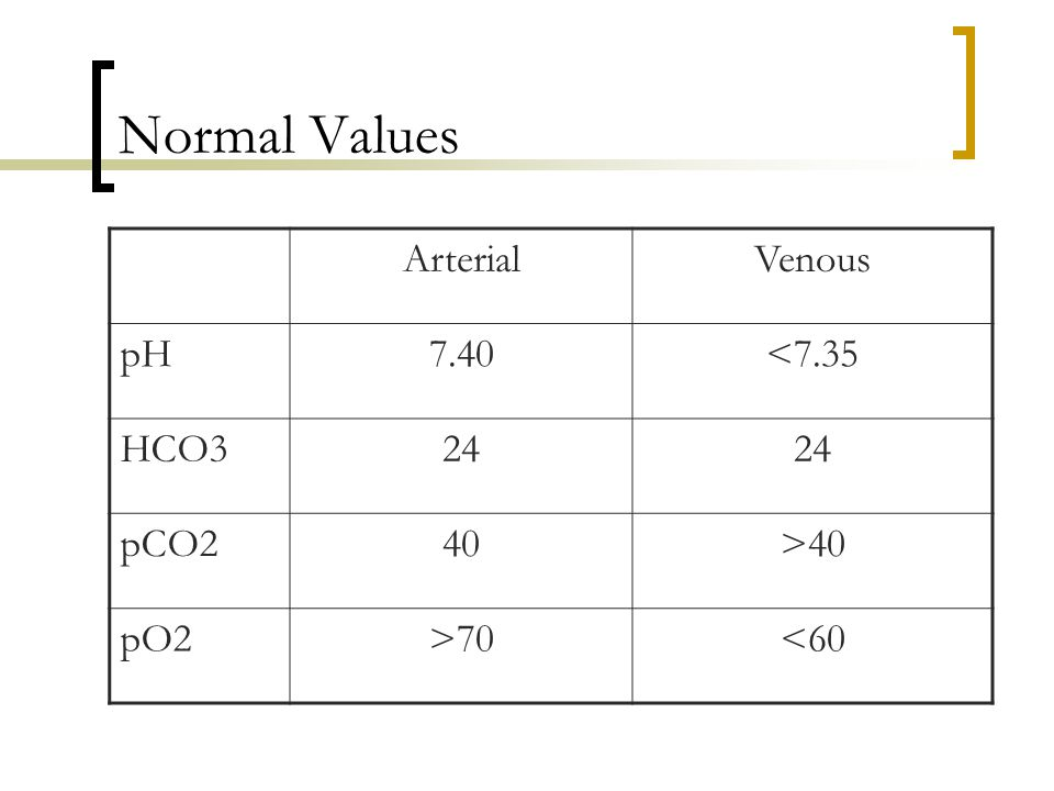 Normal Values ArterialVenous pH7.40<7.35 HCO324 pCO240>40 pO2>70<60
