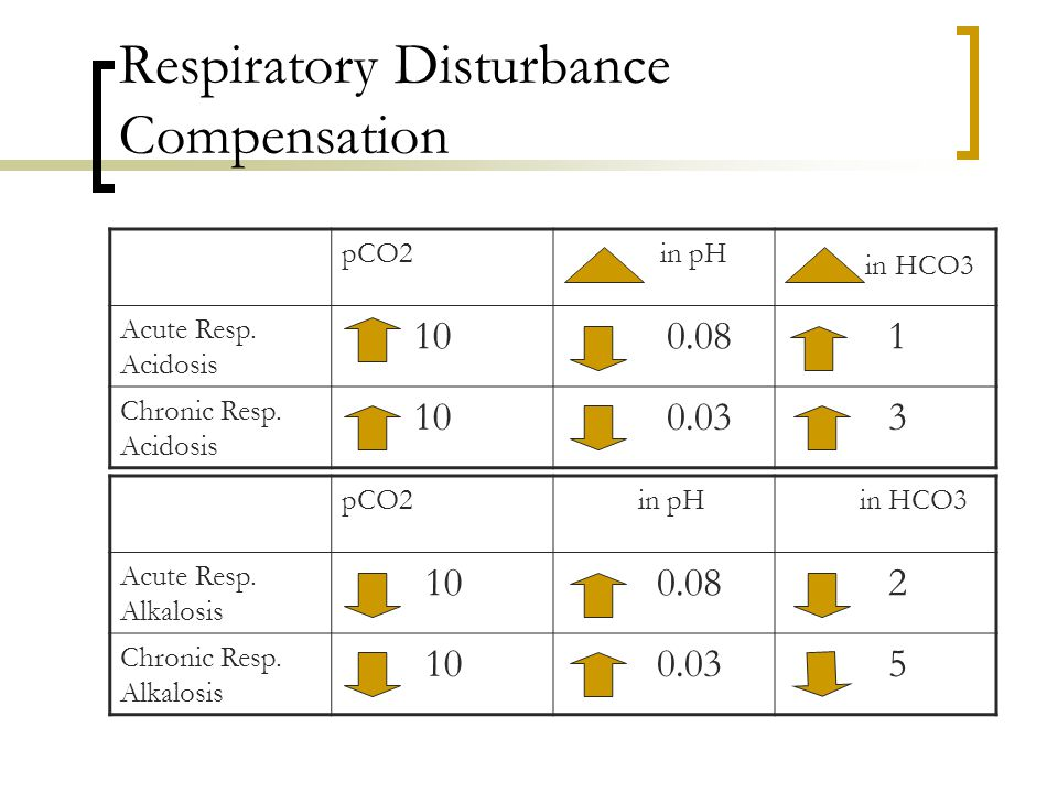 Respiratory Disturbance Compensation pCO2 in pH in HCO3 Acute Resp.