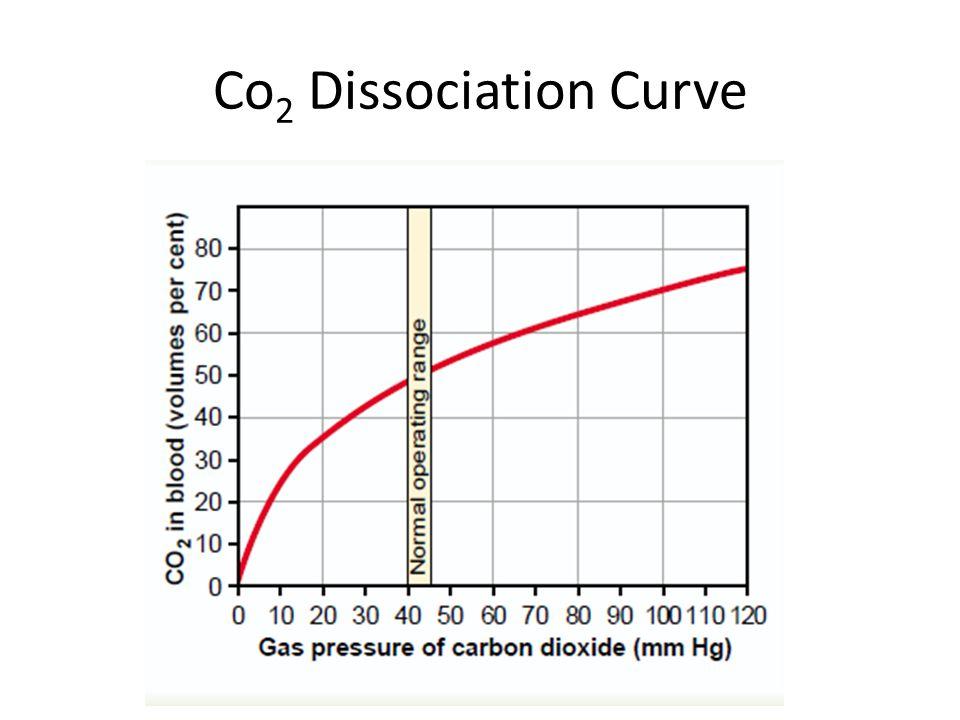 Co 2 Dissociation Curve
