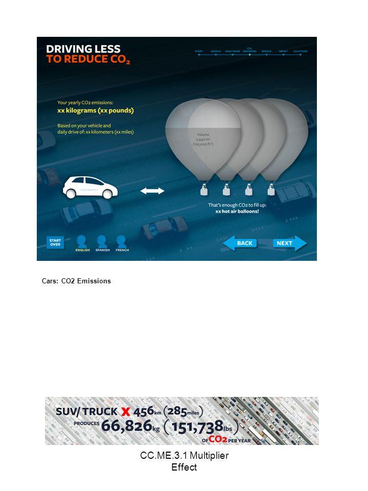 CC.ME.3.1 Multiplier Effect Cars: CO2 Emissions