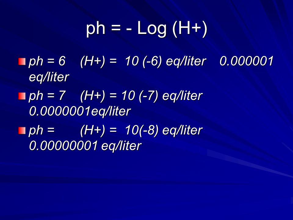 ph = - Log (H+) ph = 6 (H+) = 10 (-6) eq/liter 0.000001 eq/liter ph = 7 (H+) = 10 (-7) eq/liter 0.0000001eq/liter ph = (H+) = 10(-8) eq/liter 0.00000001 eq/liter