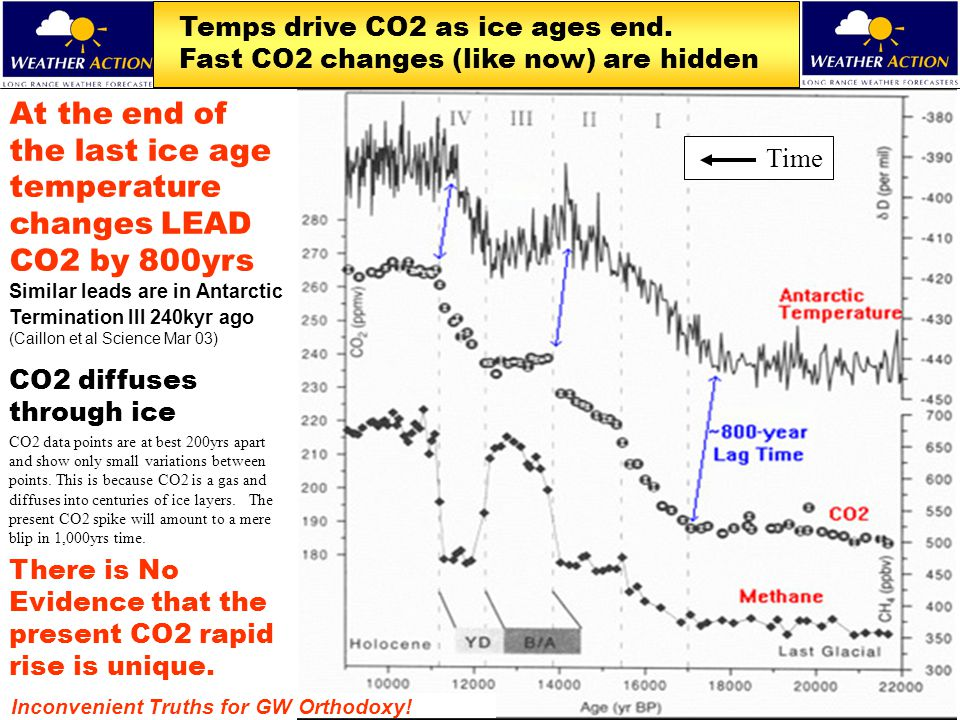 Temps drive CO2 as ice ages end. Fast CO2 changes (like now) are hidden At the end of the last ice age temperature changes LEAD CO2 by 800yrs Similar