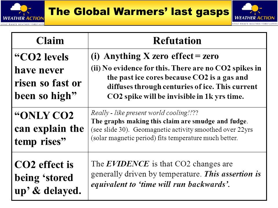 The Global Warmers' last gasps Really - like present world cooling!!?? The graphs making this claim are smudge and fudge. (see slide 30). Geomagnetic