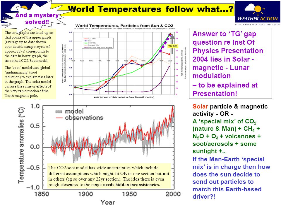 'TG' Gap World Temperatures follow what…? Answer to 'TG' gap question re Inst Of Physics Presentation 2004 lies in Solar - magnetic - Lunar modulation