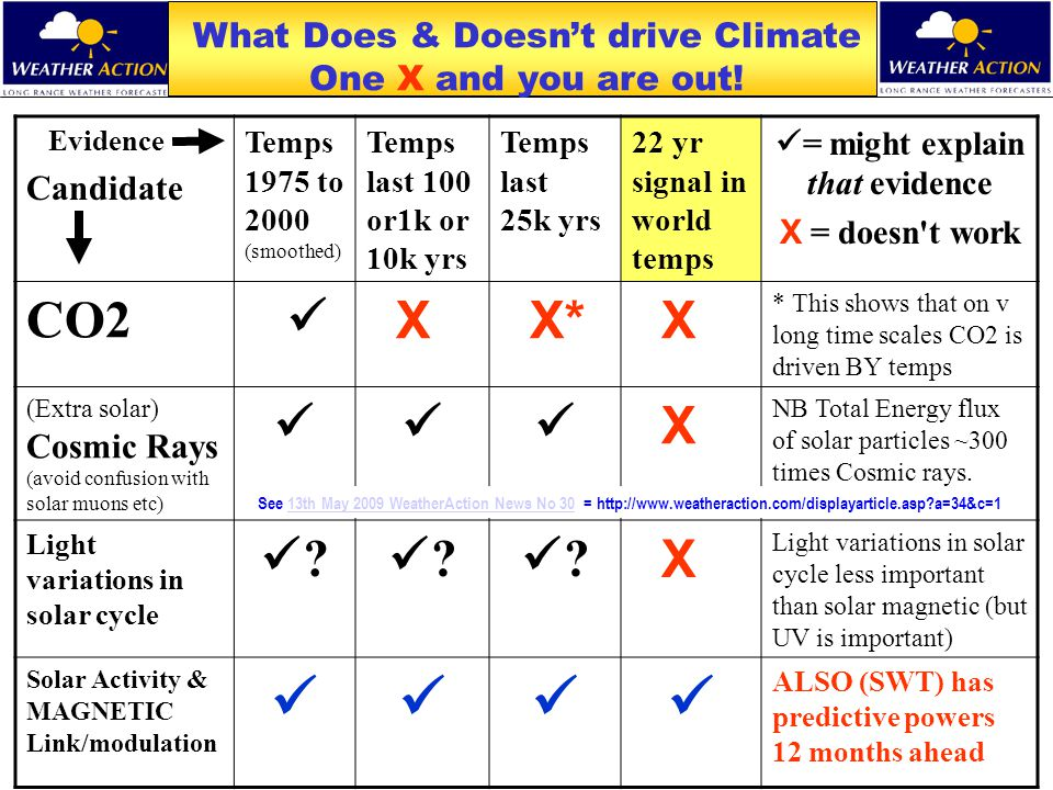 What Does & Doesn't drive Climate One X and you are out! Evidence Candidate Temps 1975 to 2000 (smoothed) Temps last 100 or1k or 10k yrs Temps last 25