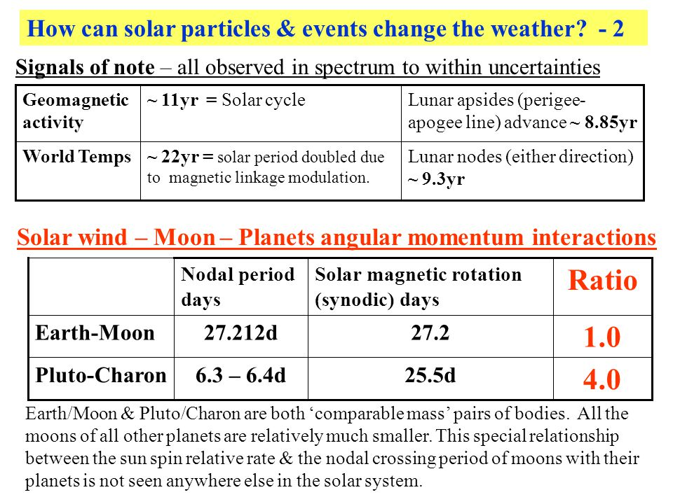 How can solar particles & events change the weather? - 2 Signals of note – all observed in spectrum to within uncertainties Lunar nodes (either direct
