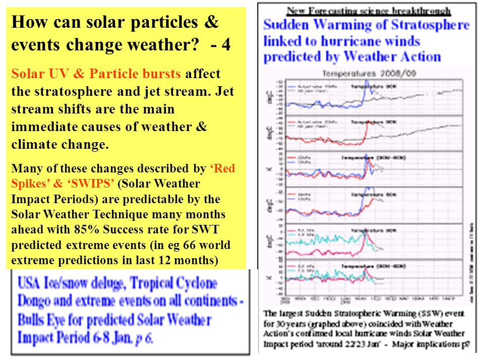 How can solar particles & events change weather? - 4 Solar UV & Particle bursts affect the stratosphere and jet stream. Jet stream shifts are the main
