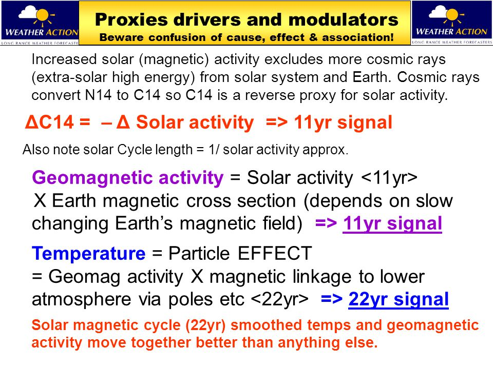 Proxies drivers and modulators Beware confusion of cause, effect & association! Increased solar (magnetic) activity excludes more cosmic rays (extra-s
