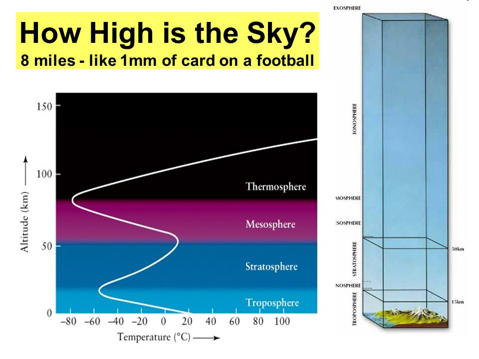 How High is the Sky? 8 miles - like 1mm of card on a football