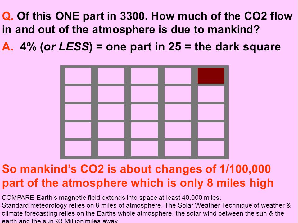 Q. Of this ONE part in 3300. How much of the CO2 flow in and out of the atmosphere is due to mankind? A. 4% (or LESS) = one part in 25 = the dark squa