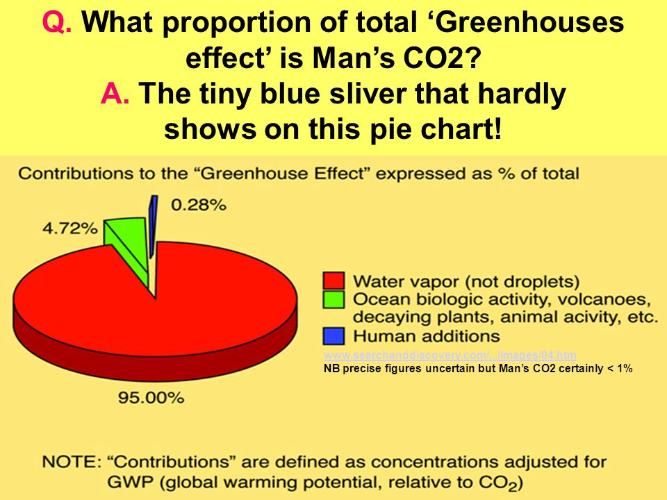 Q. What proportion of total 'Greenhouses effect' is Man's CO2? A. The tiny blue sliver that hardly shows on this pie chart! www.searchanddiscovery.com